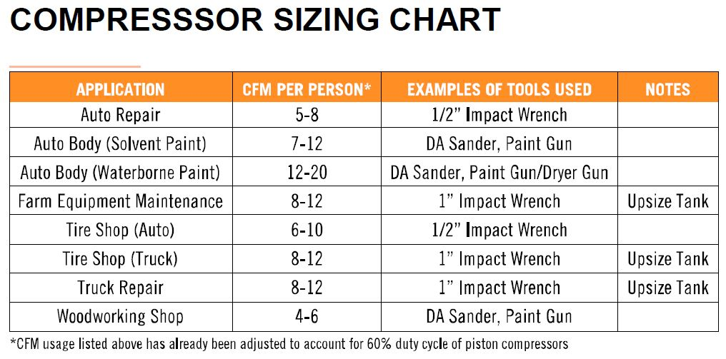 air-compressor-sizing-chart